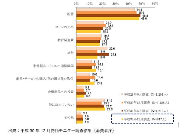 出典:平成 30 年 12 月物価モニター調査結果(消費者庁)