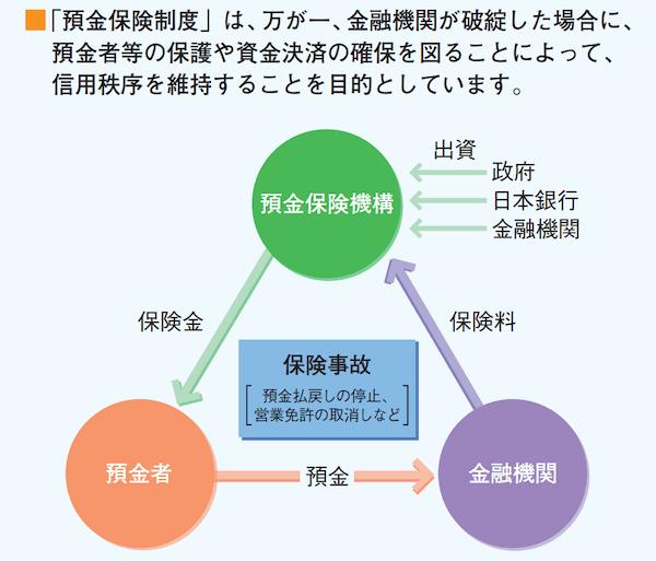 金融庁 預金保険制度〜私たちの預金と保護の仕組み〜