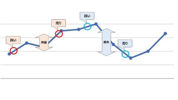 株価の変動