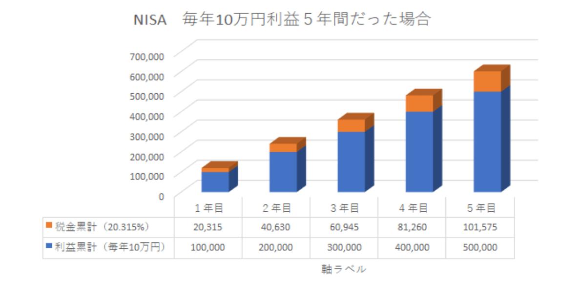 NISAの参考例