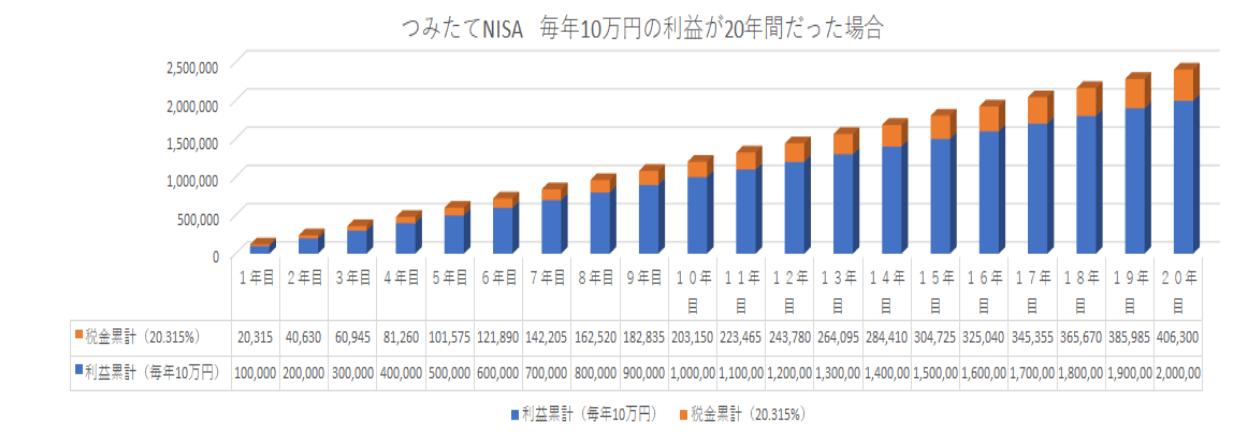 毎年10万円の利益が20年間続いた場合