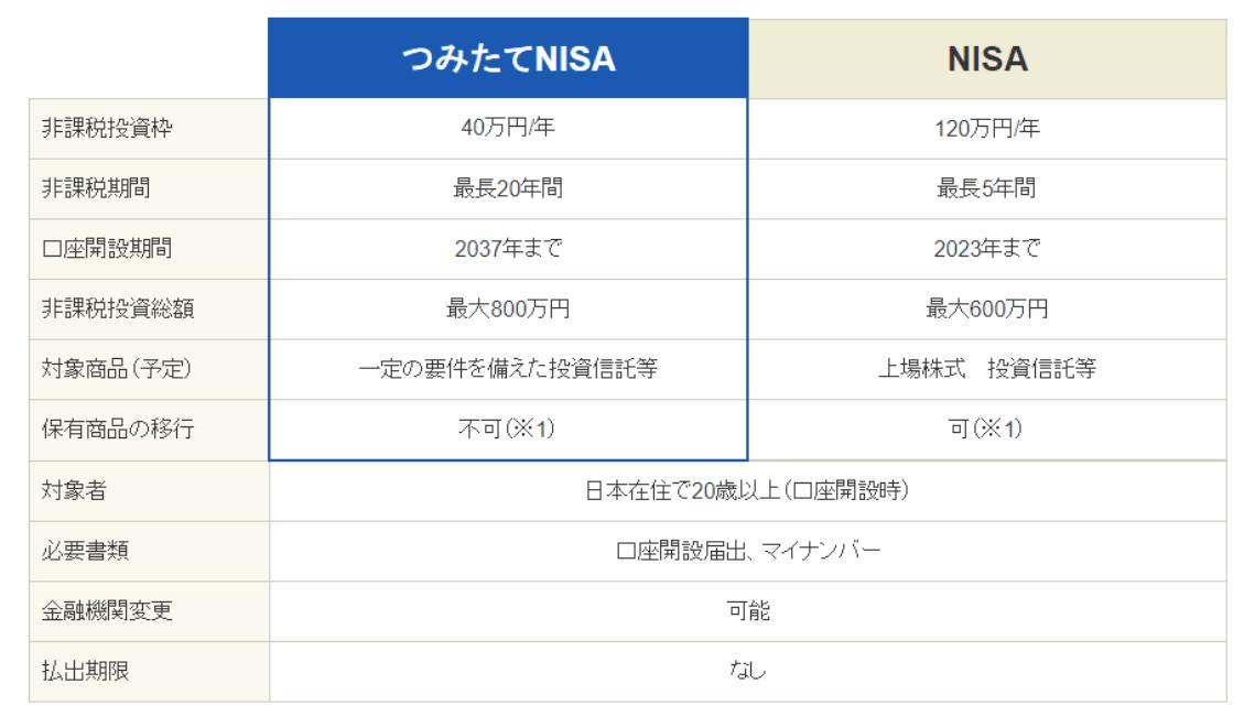 SBI証券のNISAとつみたてNISA徹底比較