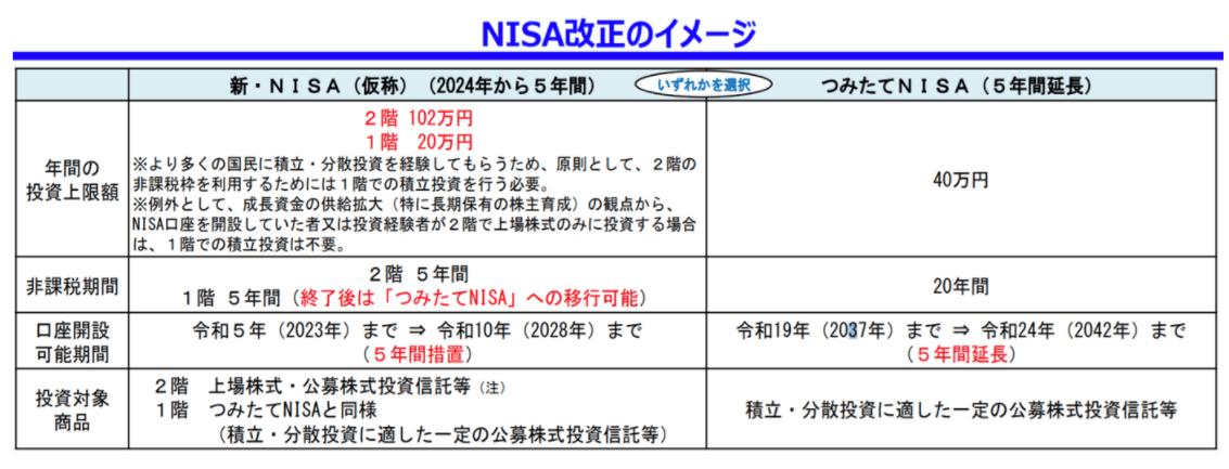 NISA改正イメージ
