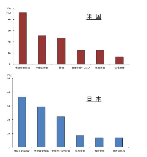 日米家計のリスク資産保有に関する論点整理