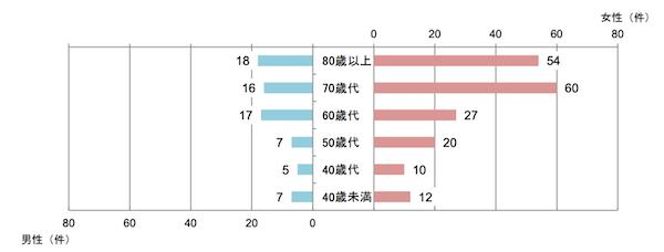 独立行政法人国民生活センター「ジャパンライフ専用ダイヤル」の実施結果について