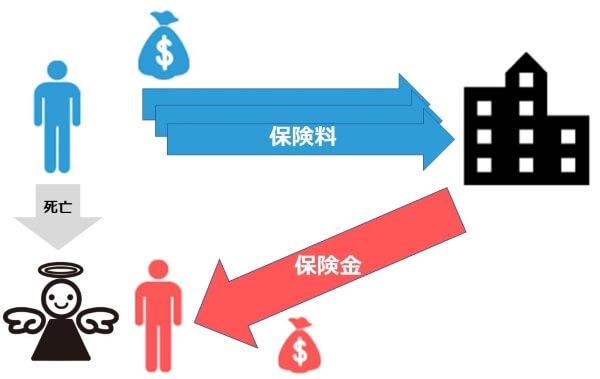 保険料と保険金の関係