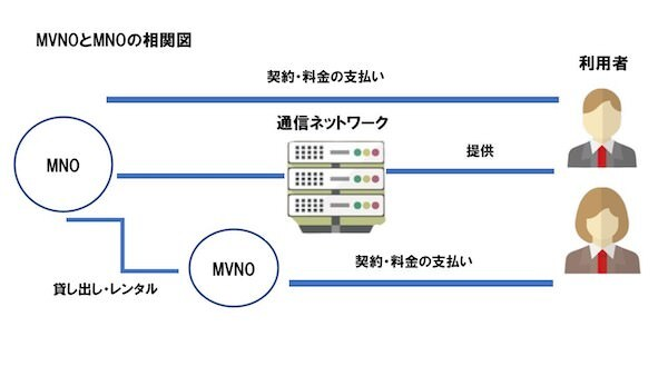 MVNOとMNOの相関