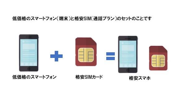 低価格のスマートフォン